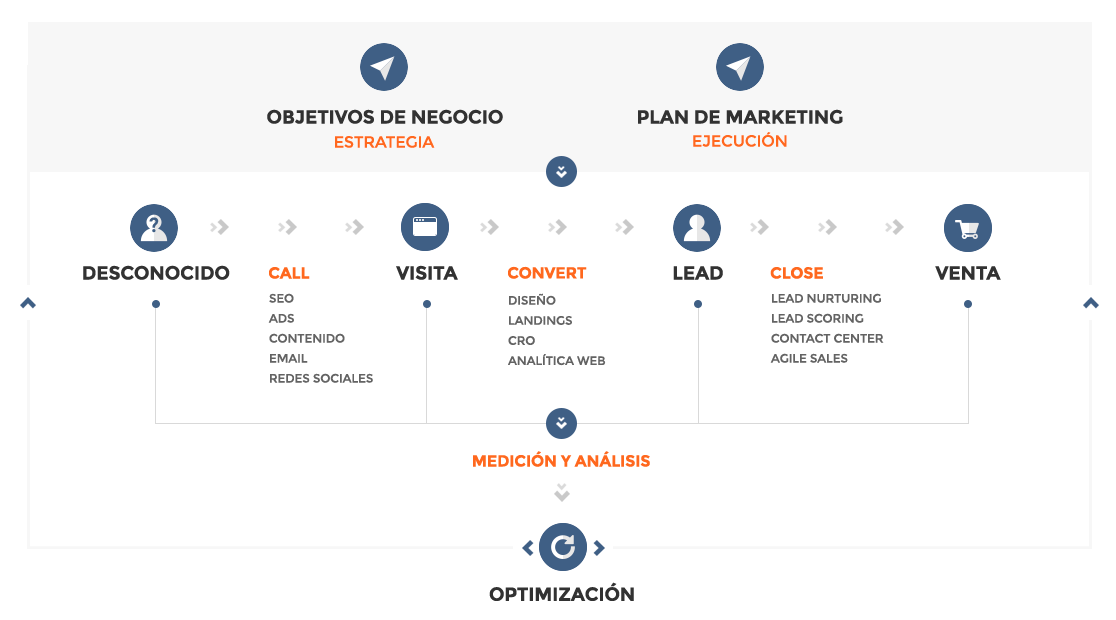 Fases del Marketing Automation